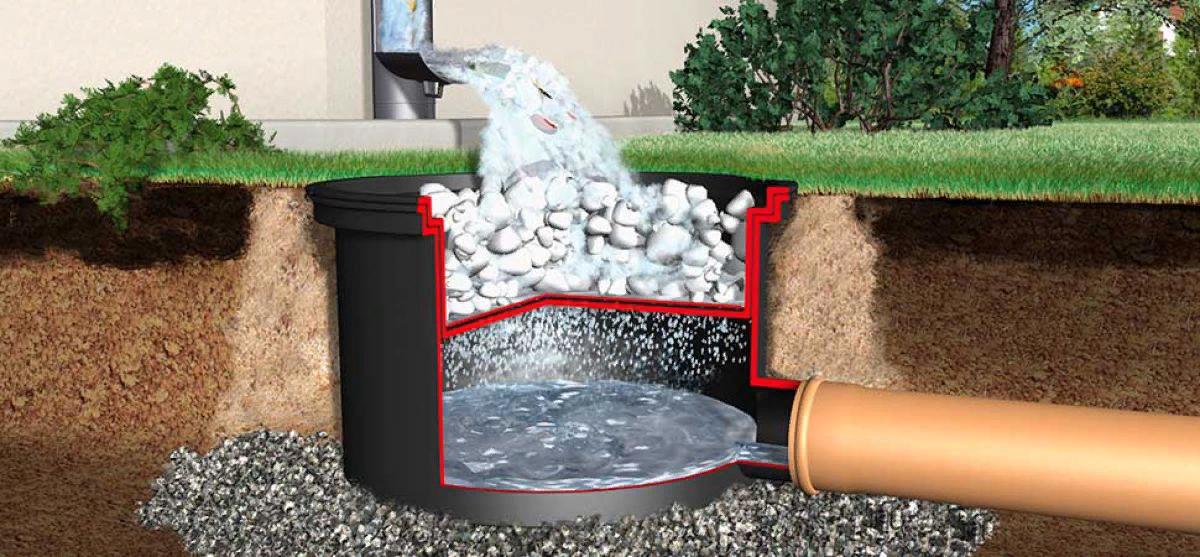 Общие принципы устройства ливневой канализации
